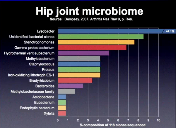 chart of pathogens found in joints